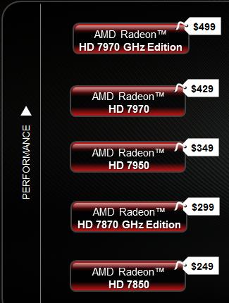 AMDs neue offizielle Preisempfehlungen