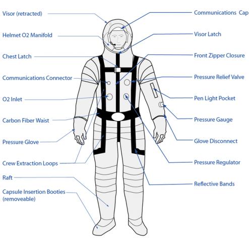 Schematische Darstellung des Raumanzugs 3G-Suit von FFD (Bild: FFD)