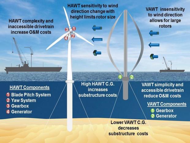 Horizontal- und Vertikalrotoren im Vergleich (Bild: Sandia Labs)
