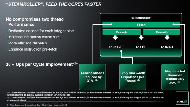 Die Kerne müssen schneller gefüttert werden (Bilder: AMD)