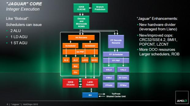 Jaguar bekommt einen neuen Divider (Bilder: AMD)