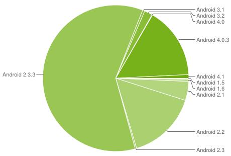 Chart zur Android-Verbreitung im Juli  2012 (Quelle: Google)