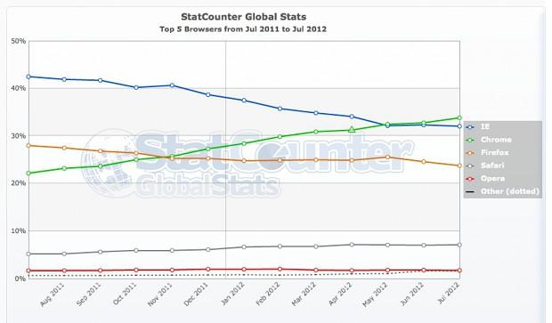 Browsercharts von Statcounter im Juli 2012
