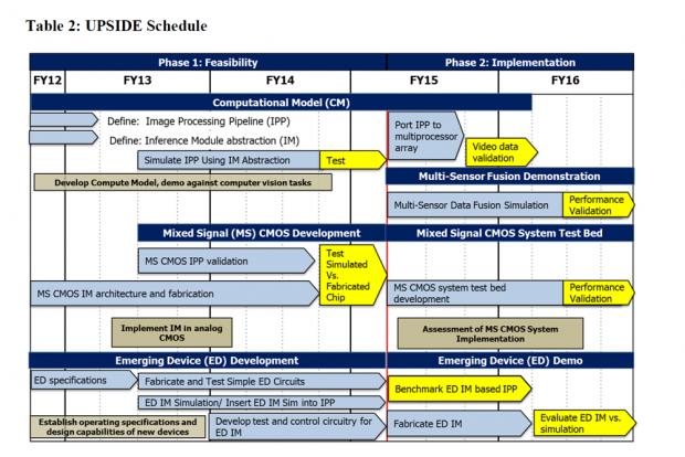 Zeitplan für Upside (Bild: Darpa)