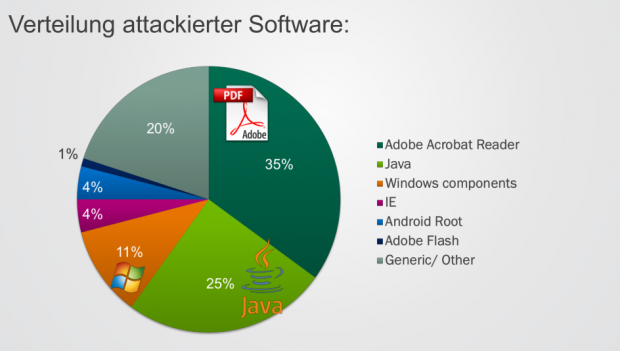 Verteilung attackierter Software (Quelle: Kaspersky Lab)