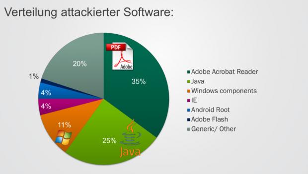 Verteilung attackierter Software (Quelle: Kaspersky Lab)