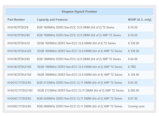 Predator-Preise ohne Steuern (Tabelle: Kingston)