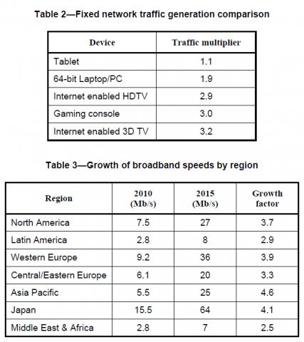 Diese Regionen und Anwendungen fordern immer mehr Bandbreite. (Bild: IEEE)