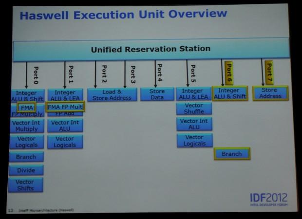 Die Architektur des CPU-Teils von Haswell