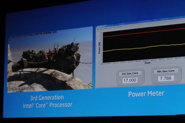 Knapp 8 Watt braucht Haswell, die 4. Core-Generation, für Heaven. (Fotos: Nico Ernst/Golem.de)