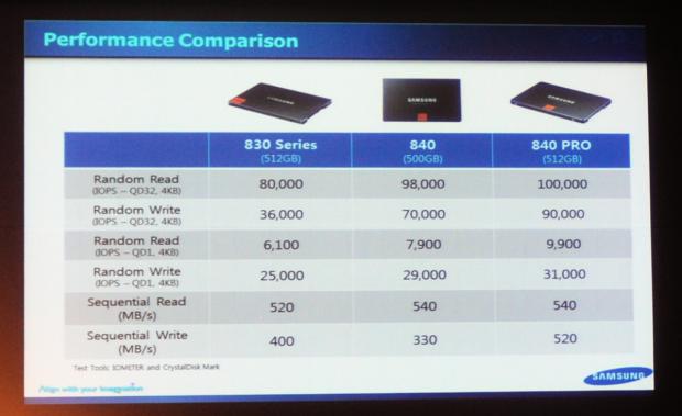 Die 840 Pro ist in Samsungs eigenen Tests deutlich schneller.