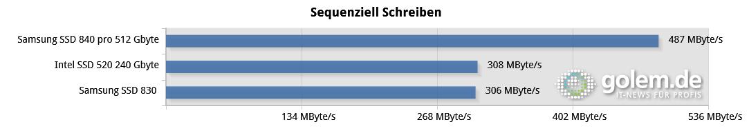 SSD 840 Pro im Test: Samsungs Schnellste kratzt an Intels SSD-Rekorden - 1 GByte Daten, Core i7-2600K auf Asus P8Z77-V
