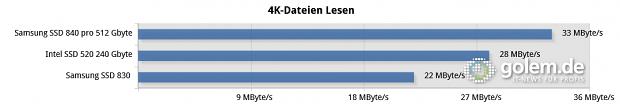 1 GByte Daten, Core i7-2600K auf Asus P8Z77-V