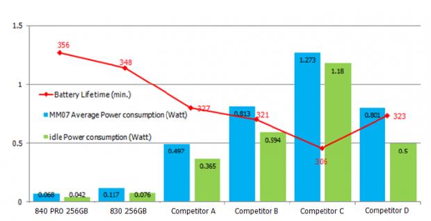 Laufzeit laut Samsungs eigenen Messungen