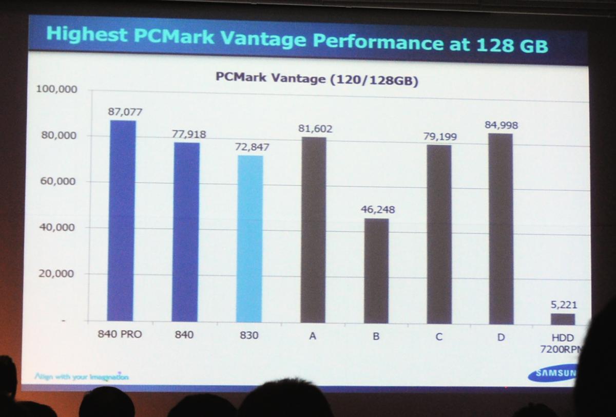 SSD 840 Pro im Test: Samsungs Schnellste kratzt an Intels SSD-Rekorden - Schneller im PCMark laut Samsung