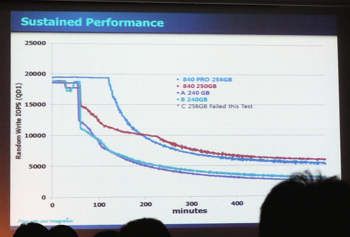 SSD 840 Pro im Test: Samsungs Schnellste kratzt an Intels SSD-Rekorden - Das Tempo soll auch nach Jahren kaum fallen
