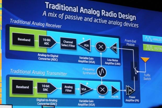 So arbeiten bisherige nur wenig digitale Funkbausteine...