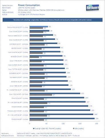 Auch AMDs neue APUs sind nicht so sparsam wie Intel-Chips. (Messung: PCGH)