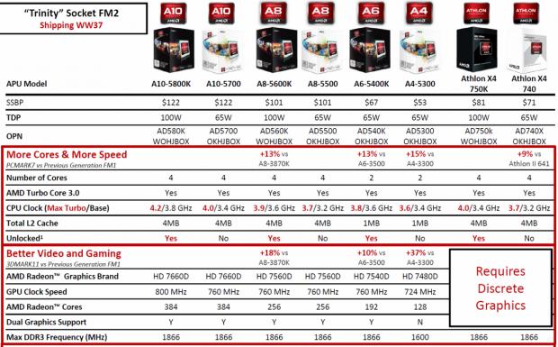Daten und Preise der A-Serie, die neuen Athlons besitzen keine GPU (Folien: AMD)