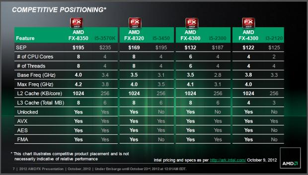 Daten und Preise der FX-CPUs - nur den Core i5 sieht AMD als Gegner.