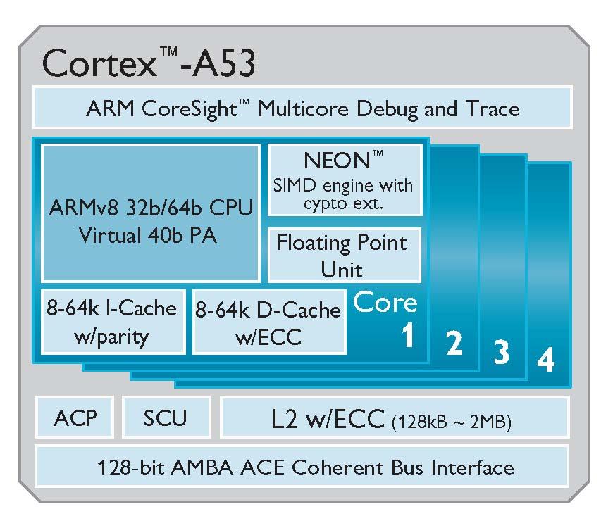 ARM Cortex-A50: 64-Bit-CPU soll Rechenleistung von Smartphones verdreifachen - ARM Cortex-A53 ist auf hohe Effizienz getrimmt.