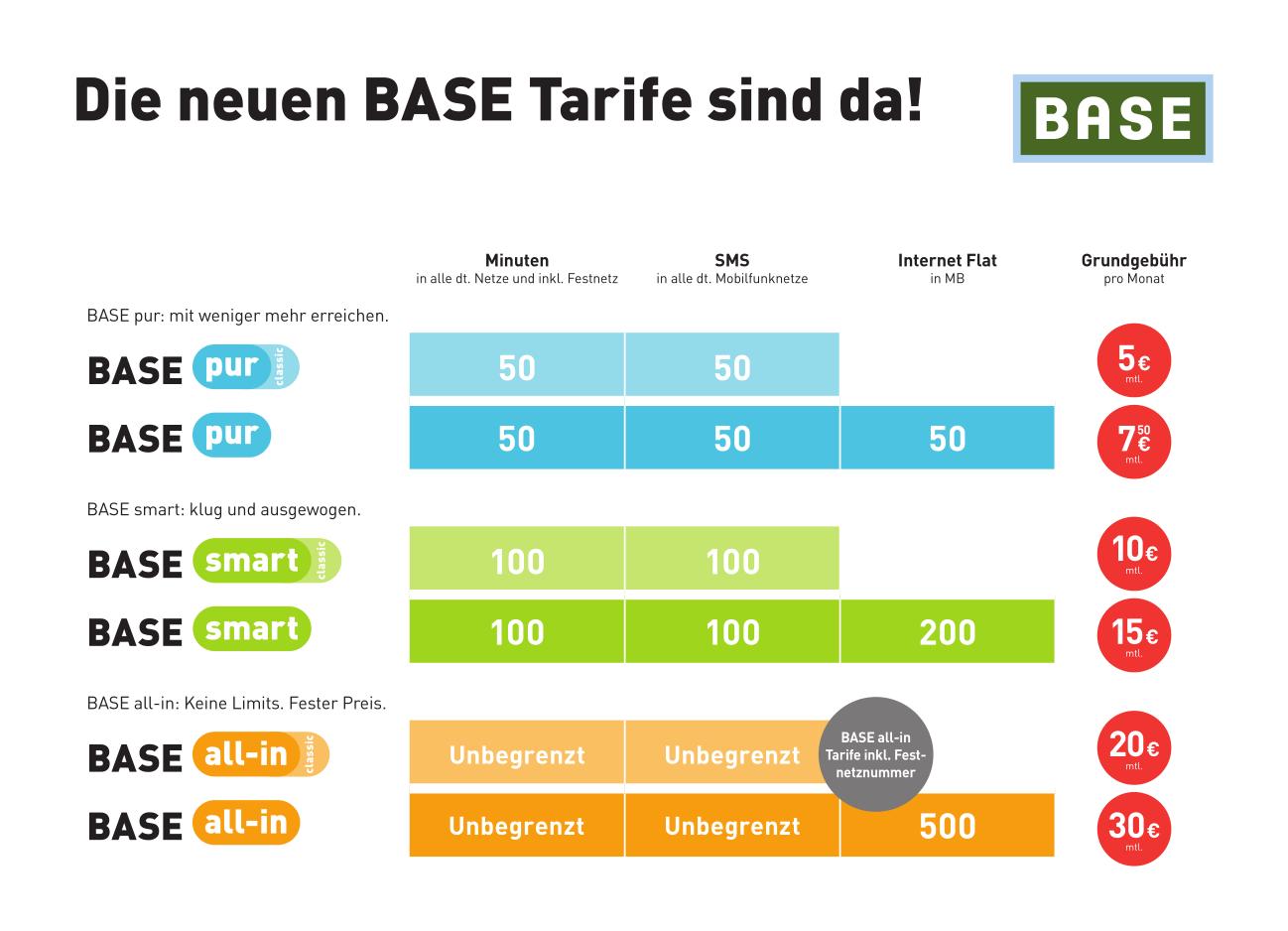E-Plus: Neue Mobilfunktarife bei Base - Base-Tarife (Quelle: E-Plus)