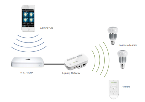 Greenwave Reality: LED-Lampen mit Smartphone-Anschluss - Funktionsdiagramm von Greenwave Reality LED (Bild: Greenwave)