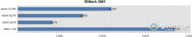 3DMark 2001 auf Netbooks und Tablets
