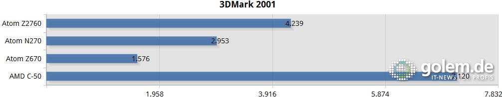 Samsung Ativ Smart PC im Test: Windows 8 und Atom im Tablet - das Beste aus beiden Welten? - 3DMark 2001 auf Netbooks und Tablets