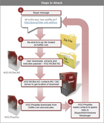 Der Kreislauf des Skype-Angriffs (Grafik: Symantec)