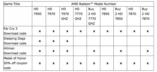 Never Settle - was AMD und Partner welchen Grafikkarten beilegen (AMD/Screenshot: Golem.de)