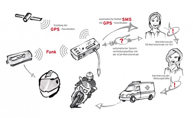Der Kommunikationsweg beim Auslösen eines oder mehrerer Sensoren am Helm oder am Fahrzeug (Quelle: Björn Steiger Stiftung)