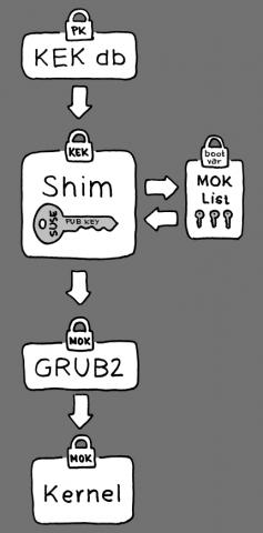 Illustration von Secure-Boot mit Shim und eigener Schlüssel-Datenbank (Bild: Suse)