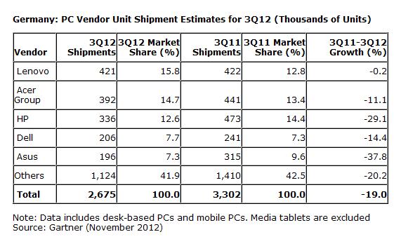 Marktforschung: Europäischer PC-Markt schrumpft in Deutschland am stärksten - Der PC-Markt in Deutschland im dritten Quartal 2012... (Tabelle: Gartner)