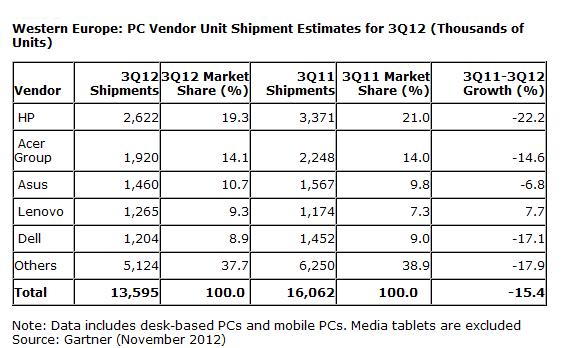 Marktforschung: Europäischer PC-Markt schrumpft in Deutschland am stärksten -