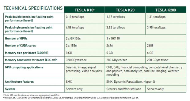 Daten von K20 und K20X (Tabelle: Nvidia)