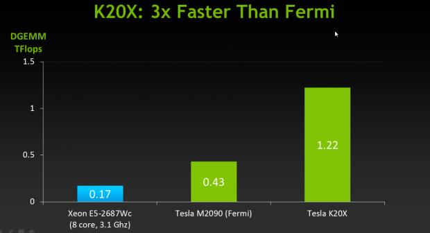 Dreimal so schnell wie Fermi (Bilder: Nvidia)