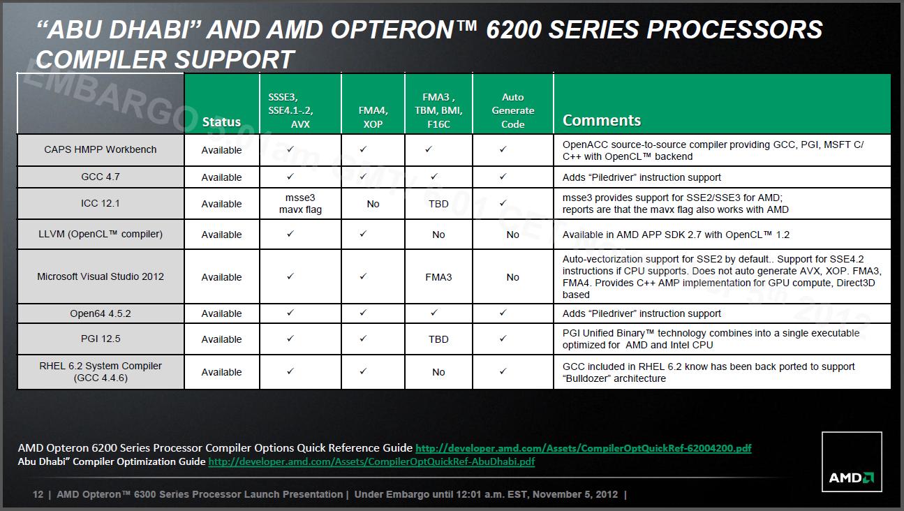 Abu Dhabi: Opterons mit bis zu 16 Piledriver-Kernen starten -