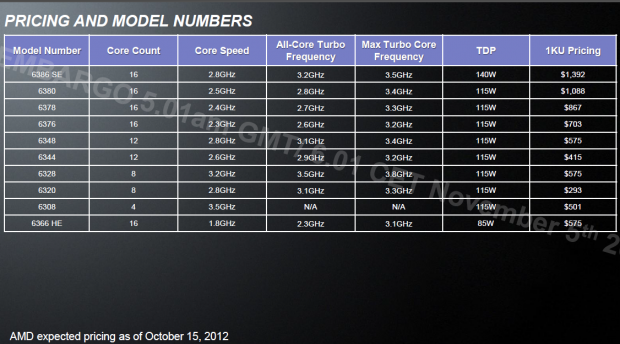 Modelle und Preise (Bilder: AMD)