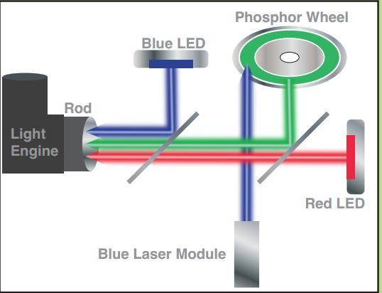 Schematischer Aufbau der LED-Laser-Kombination (Bild: Optoma)