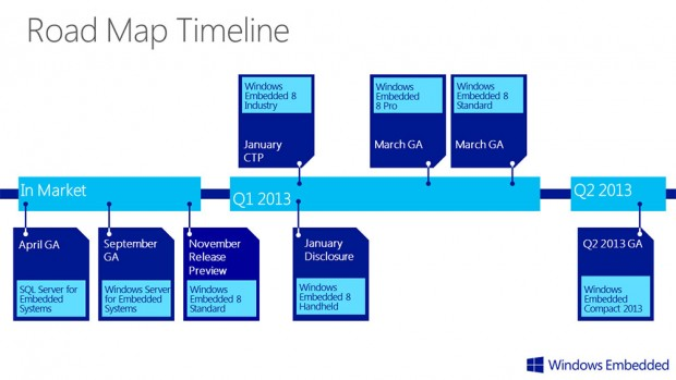 Embedded-Roadmap von Microsoft.