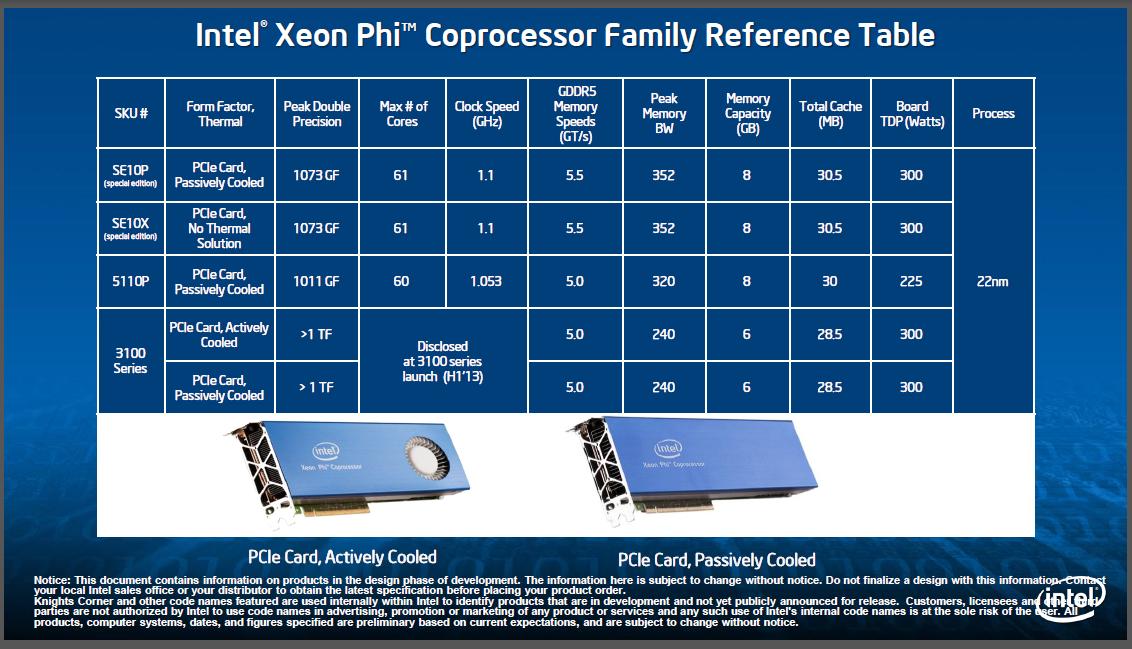 Xeon Phi 3100 und 5110P: Intels erste GPU-Beschleuniger ab 2.000 US-Dollar - Erstmals nennt Intel Daten zum Xeon Phi (Folien: Intel)