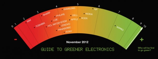 Guide to Greener Electronics 2012 (Bild: Greenpeace)