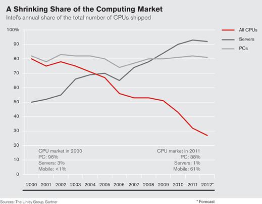 Während Intel im Jahr 2000 noch rund 80 Prozent aller weltweit verkauften Prozessoren produziert hat, fiel jener Anteil bis Ende 2011 auf gut 30 Prozent. (Bildquelle: MIT Technology Review)