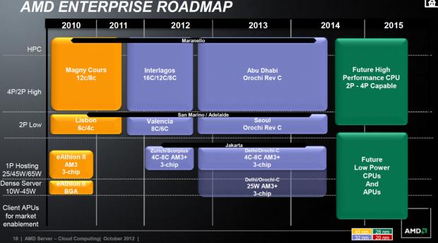 Die Roadmap für die Opterons - 2013 kommt nichts Neues. (Bild: AMD)
