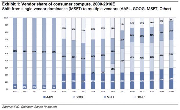 Marktanteile von Betriebssystemherstellern (Bild: Seattle Times, IDC, Goldman Sachs)