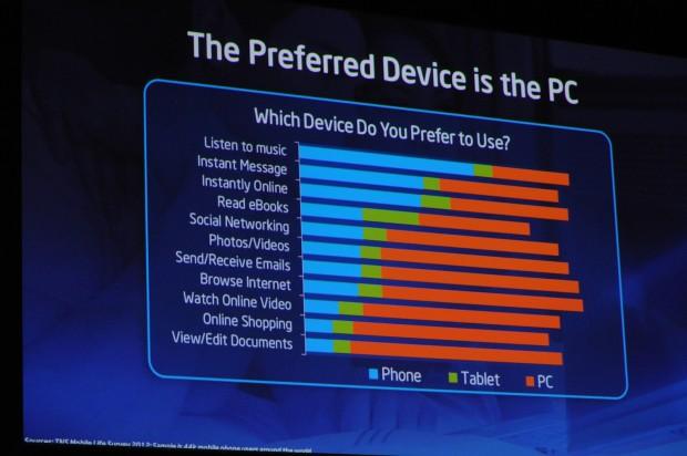 PCs haben immer noch Vorteile.(Folie: Intel, Foto: Golem.de)