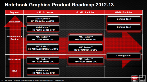 Die Roadmap zeigt: Ein Nachfolger der 7900M fehlt noch.