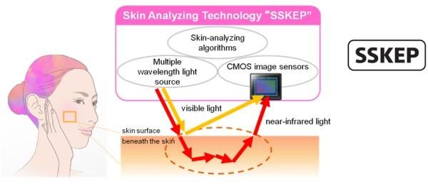 Sony-Smart-Skin-Programm (Bild: Sony)