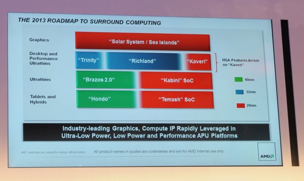 AMDs neue Roadmap für 2013 (Fotos: Nico Ernst/Golem.de)